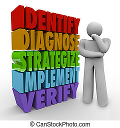 A thinker stands beside the words Identify, Diagnose, Strategize, Implement and Verify to illustrate the steps of solving a problem or planning a solution