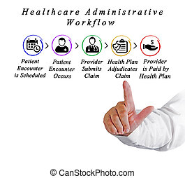 Administrative Workflow of Health Care