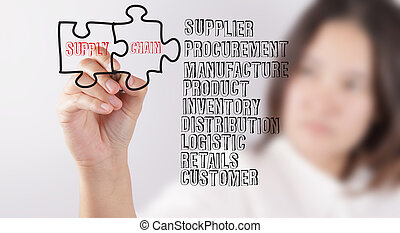 business woman draws puzzle and supply chain and related words