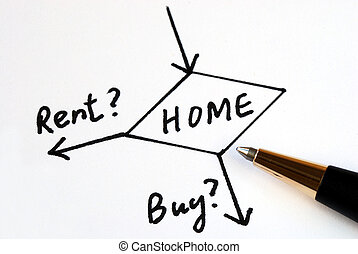 Buy or rent for the home