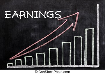 Charts growing up with the word earnings written in white chalk on a blackboard