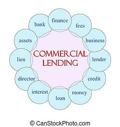 Commercial Lending Circular Word Concept