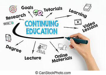 Continuing Education Concept