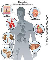 diabetes (symptoms and complication