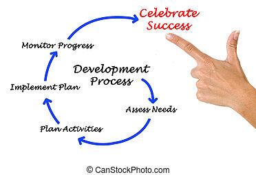 Diagram of development process