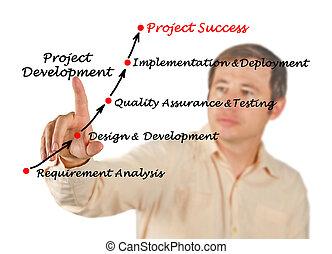 Diagram of Project Development