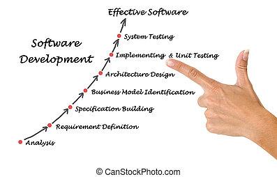 Diagram of Software Development process