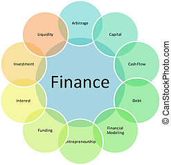 Finance components management business strategy concept diagram illustration