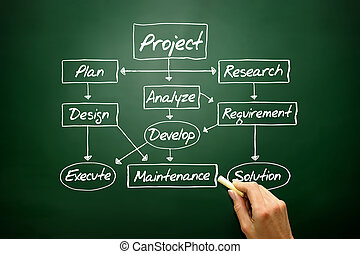 Flow chart for project development concept, business strategy
