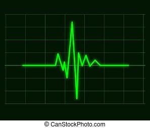 Green cardiac waveforms of heart cardiogram