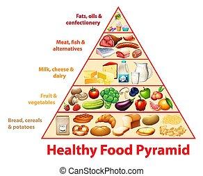 Healthy food pyramid chart