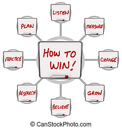 A grid illustrating a workflow and instructions on How to Win, with these words written on white boards: practice, plan, believe, research, listen, believe, measure and change