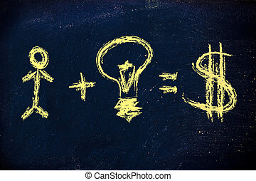 human capital and good ideas make a business successful with good earnings (dollar version)