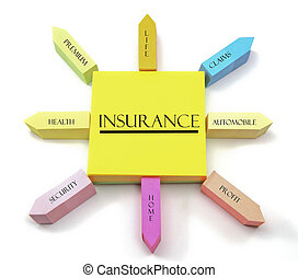 A colorful sticky note arrangement shows an insurance concept with health, life, auto, home, premium, claims, profit, and security labels.