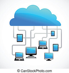 Cloud computing with leptop, home computer and tablet