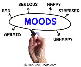 Moods Diagram Meaning Emotions And State Of Mind
