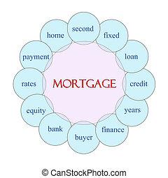 Mortgage Circular Word Concept
