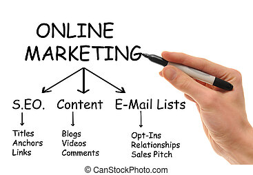 A white Caucasian hand holds a marker in hand writing down the various strategies of Online Internet Marketing.