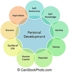 Personal development management business strategy concept diagram illustration