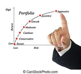 Portfolio of securities