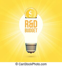 Research and Development Budget