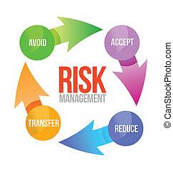 risk management cycle illustration design over white