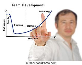 Team Development Process