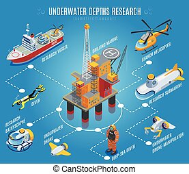 Underwater depths research isometric flowchart on blue background with drilling rig, transportation, unmanned equipment, divers vector illustration