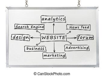 website concept on white board