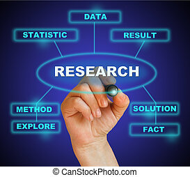 writing words RESEARCH marketing on gradient background made in 2d software